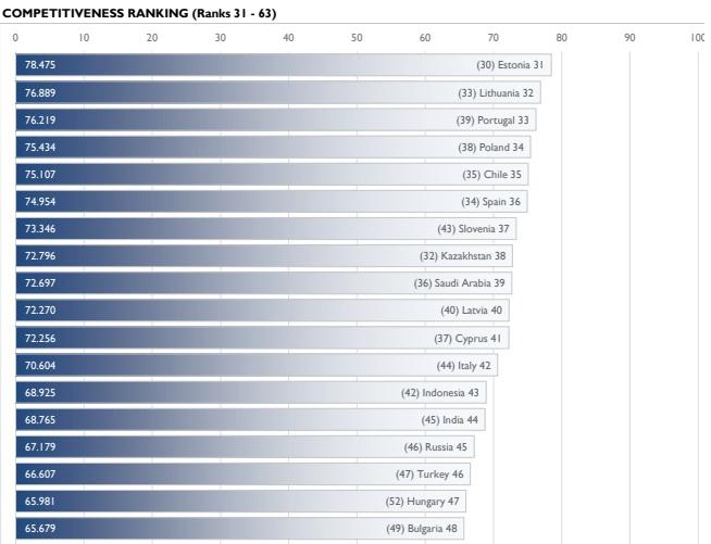 IMD poročilo konkurenčnosti 2018
