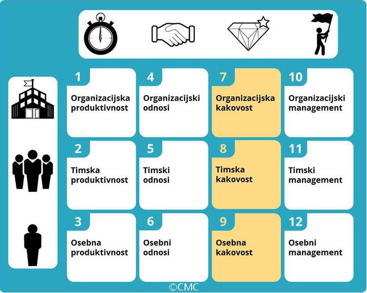 12 oken Splošne poslovne odličnosti